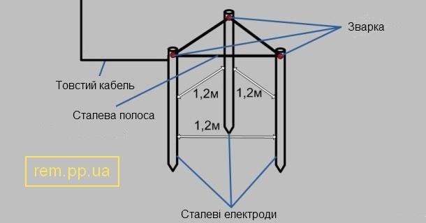 схема заземлення будинку