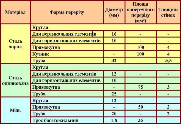 таблиця для розрахунку контуру заземленния