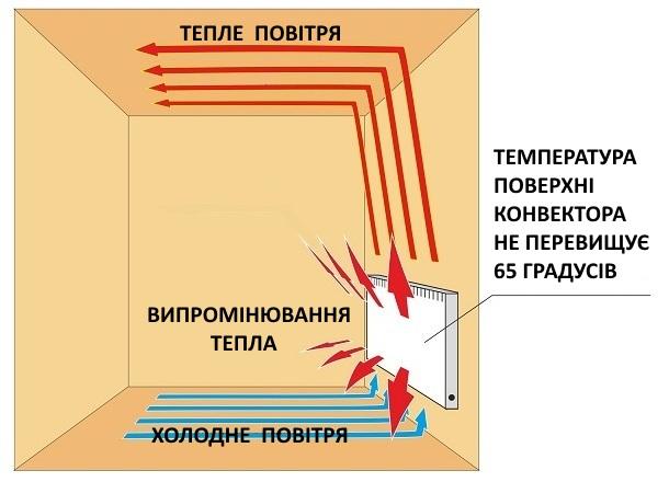 принцип дії електричних конвекторів опалення