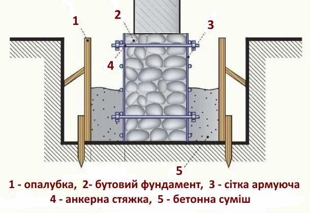 укріплення фундаменту бетоном