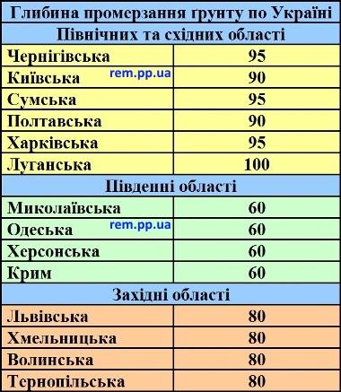 промерзання землі по областях, глибина промерзання грунту по Україні