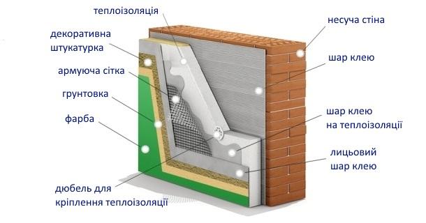 Мокрий фасад – технологія та специфіка монтажу