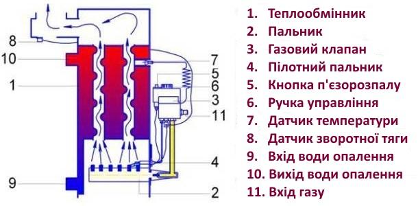 будова газового підлогового котла