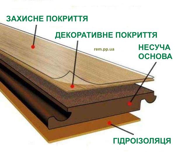 будова ламінату, характеристики ламінатної дошки