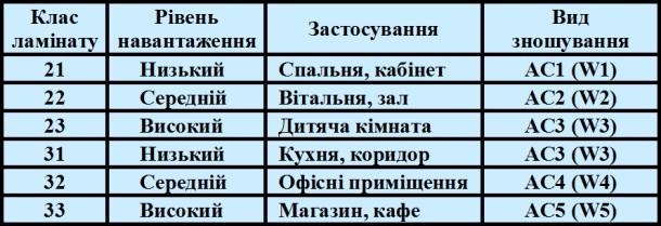 класи ламінату таблиця