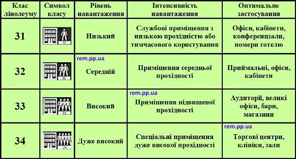 властивості та класи лінолеуму