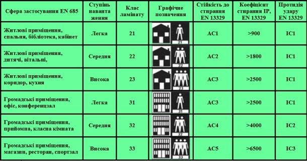 таблиця класів міцності ламінату