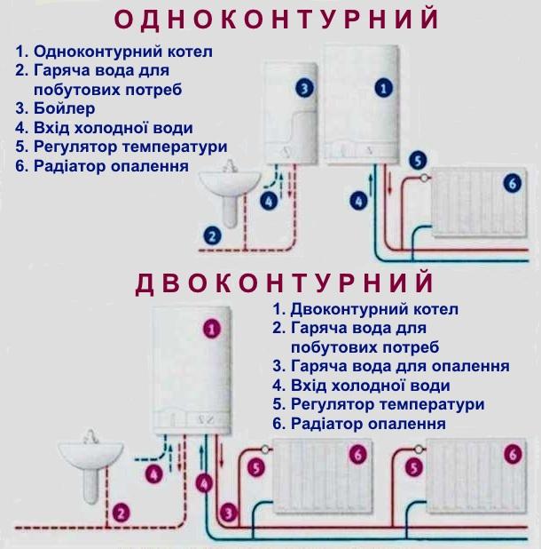 схема роботи двоконтурного та одноконтурного котла
