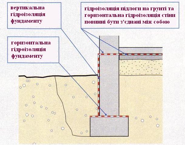 види гідроізоляції фундаменту
