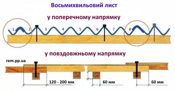 кріплення хвильового шиферу