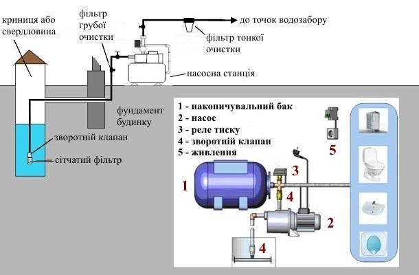 схема роботи насосного обладнання з водопостачання будинку
