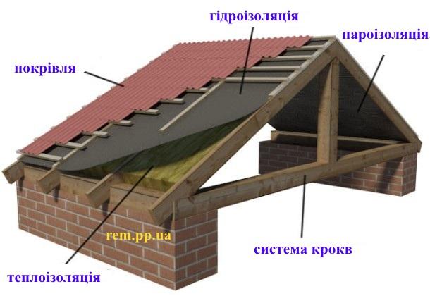 конструкція даху з ондуліну