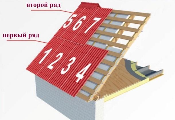 вкладання ондуліну на дах