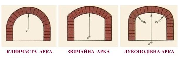 арки з цегли