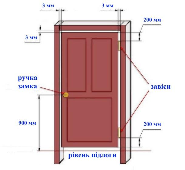 як вставити міжкімнатні двері
