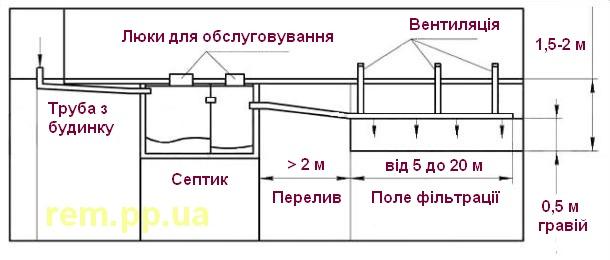 зовнішня каналізація труби