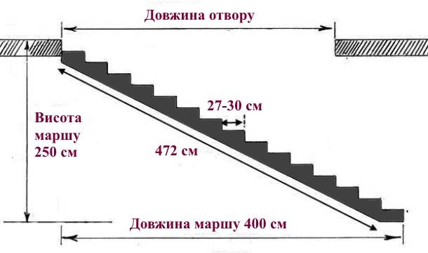 розрахунок металевих сходів для будинку