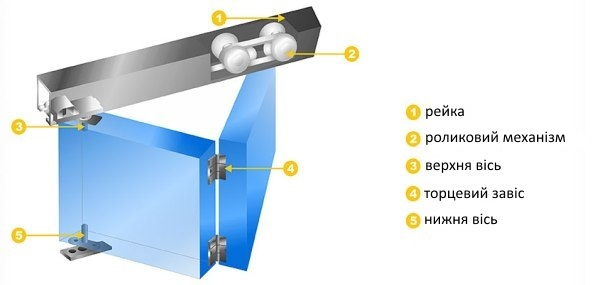 розсувні двері гармошка конструкція, механізм