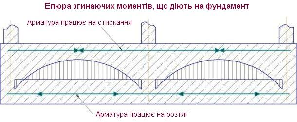 схема навантаження на фундамент