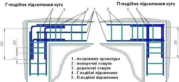 способи підсилення каркасу з арматури в кутах фундаменту
