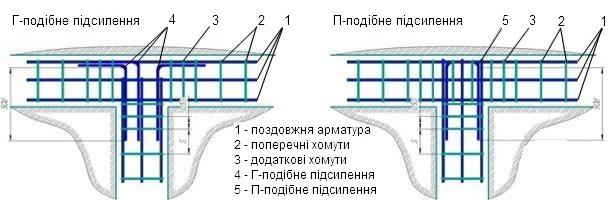 підсилення при армуванні Т-подібних з'єднань арматури закладкою Г і П подібних елементів