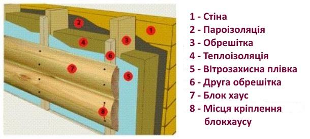 схема кріплення блок хаусу на теплоізоляцію