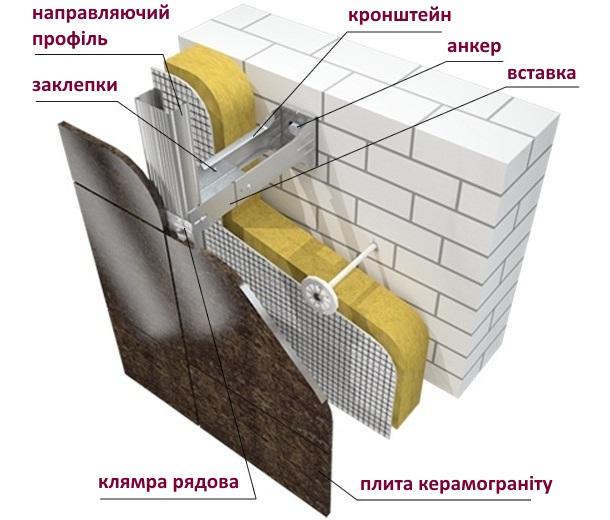 схема вентильованого фасаду з керамограніту