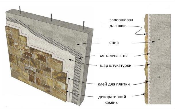 ескіз обклеювання стін каменем