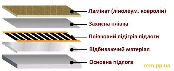 вкладання ІЧ підігріву підлоги