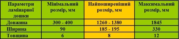поширені розміри ламінату таблиця