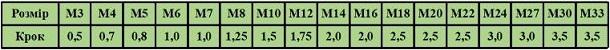 таблиця стандартних розмірів метричних плашок плашок