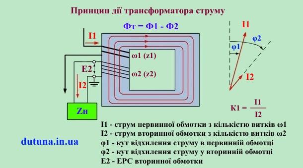 Трансформатори струму – принцип роботи і використання