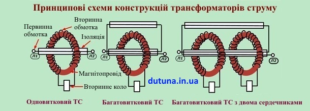 які бувають трансформатори струму