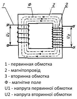 як працює трансформатор напруги