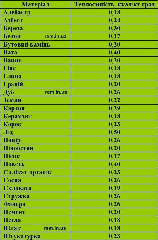 таблиця теплоємності будівельних матеріалів