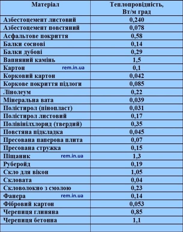 таблиця теплопровідності будівельних матеріалів