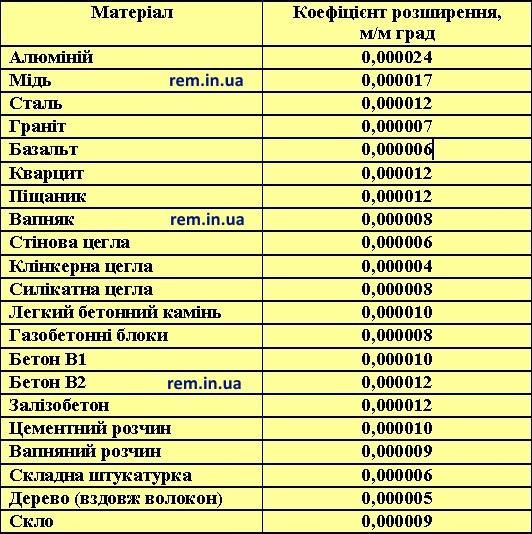 таблиця температурного розширення деяких матеріалів
