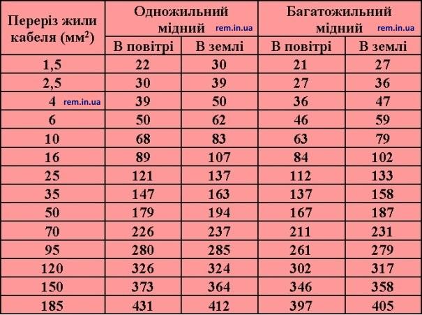 таблиця відношення струму мідного провідника до площі перерізу