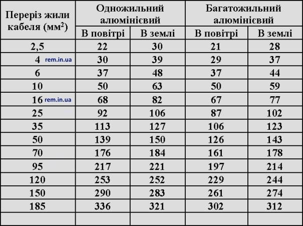таблиця відношення струму алюмінієвого дроту до площі поперечного перерізу