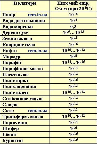 Таблиця питомого опору ізоляторів