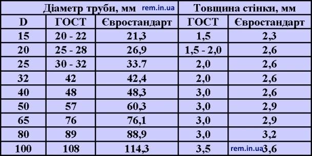 таблиця стандартних діаметрів стальних труб